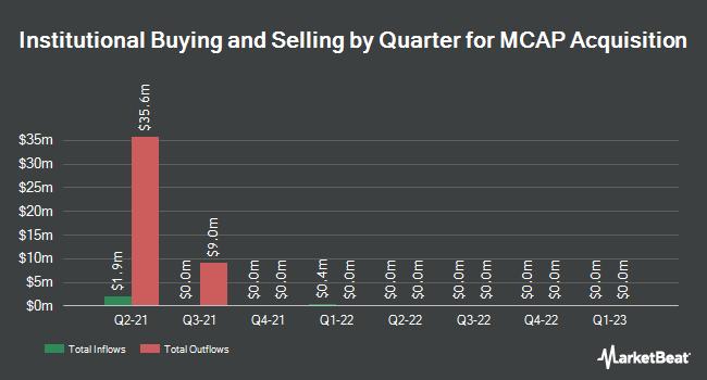 Institutional Ownership by Quarter for MCAP Acquisition (NASDAQ:MACQU)