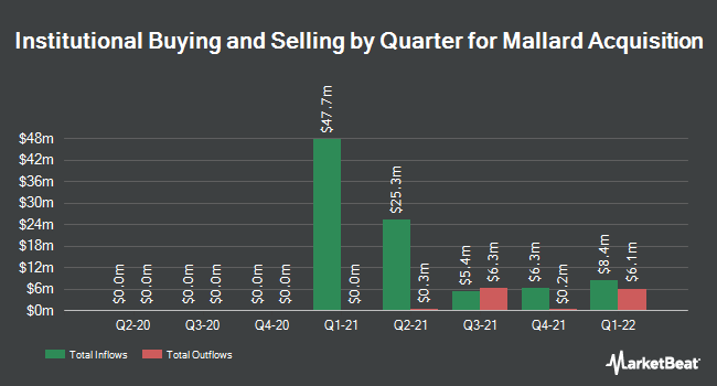 Institutional Ownership by Quarter for Mallard Acquisition (NASDAQ:MACU)