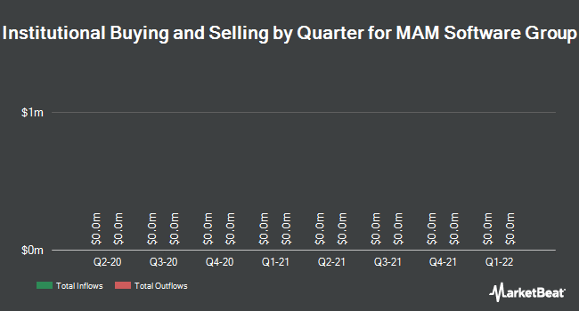 Institutional Ownership by Quarter for MAM Software Group (NASDAQ:MAMS)