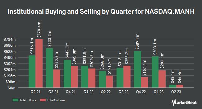 Institutional Ownership by Quarter for Manhattan Associates (NASDAQ:MANH)