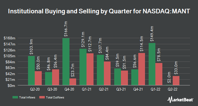 Institutional Ownership by Quarter for ManTech International Corporation (NASDAQ:MANT)
