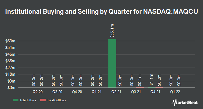 Institutional Ownership by Quarter for Maquia Capital Acquisition (NASDAQ:MAQCU)