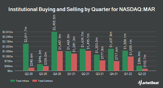 Institutional Ownership by Quarter for Marriott International (NASDAQ:MAR)