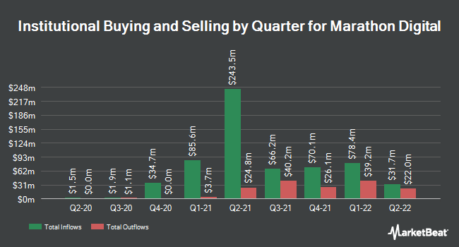 Institutional Ownership by Quarter for Marathon Patent Group (NASDAQ:MARA)