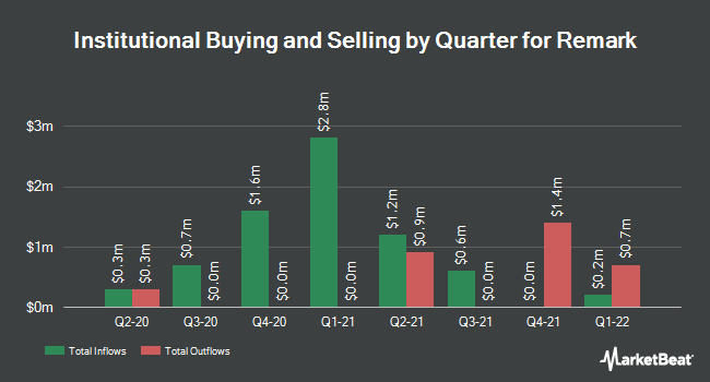 Institutional Ownership by Quarter for Remark (NASDAQ:MARK)