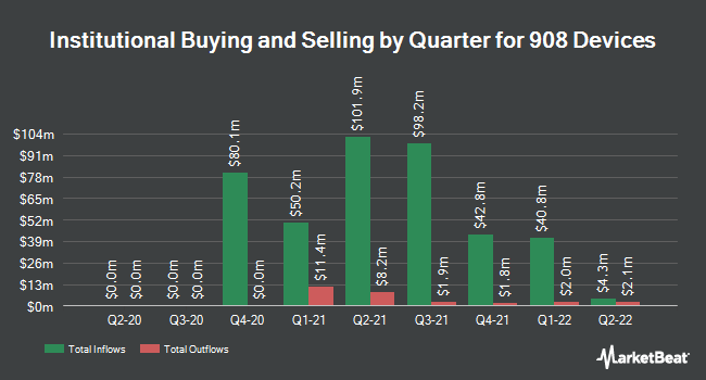 Institutional Ownership by Quarter for 908 Devices (NASDAQ:MASS)