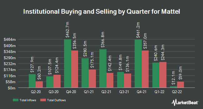 Institutional Ownership by Quarter for Mattel (NASDAQ:MAT)