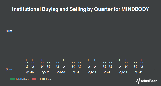 Institutional Ownership by Quarter for MINDBODY (NASDAQ:MB)