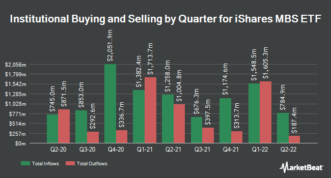 Institutional Ownership by Quarter for iShares MBS ETF (NASDAQ:MBB)