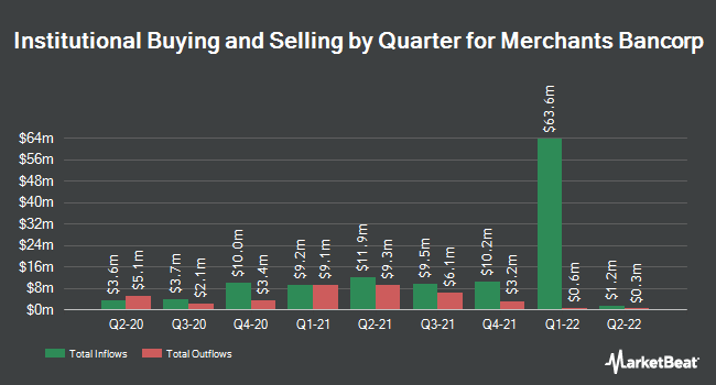 Institutional Ownership by Quarter for Merchants Bancorp (NASDAQ:MBIN)