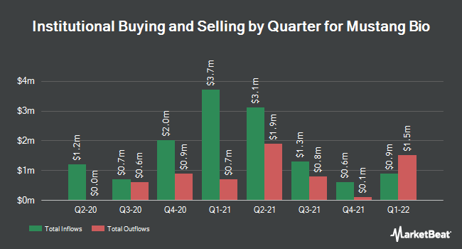 Institutional Ownership by Quarter for Mustang Bio (NASDAQ:MBIO)