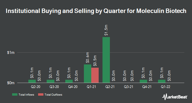 Institutional Ownership by Quarter for Moleculin Biotech (NASDAQ:MBRX)