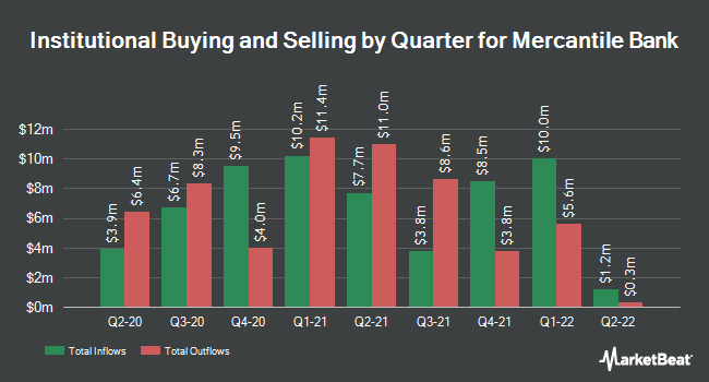 Institutional Ownership by Quarter for Mercantile Bank Corp. (NASDAQ:MBWM)