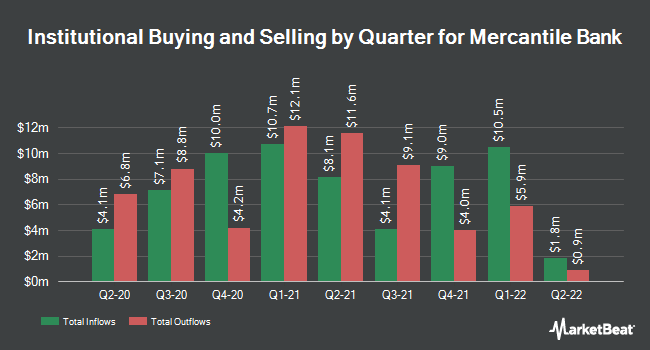 Institutional Ownership by Quarter for Mercantile Bank Corporation (NASDAQ:MBWM)