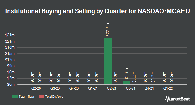 Institutional Ownership by Quarter for Mountain Crest Acquisition Corp. III (NASDAQ:MCAEU)