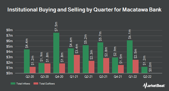 Institutional Ownership by Quarter for Macatawa Bank (NASDAQ:MCBC)