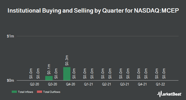 Institutional Ownership by Quarter for Mid-Con Energy Partners, LP (NASDAQ:MCEP)