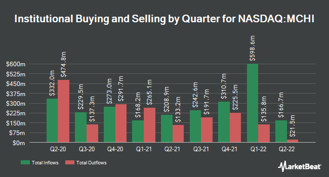 Institutional Ownership by Quarter for iShares MSCI China ETF (NASDAQ:MCHI)