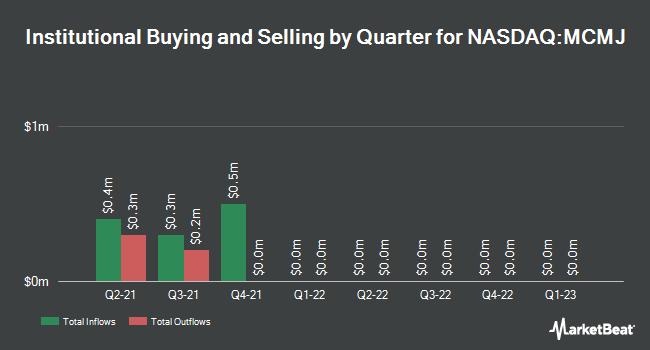 Institutional Ownership by Quarter for Merida Merger Corp. I (NASDAQ:MCMJ)