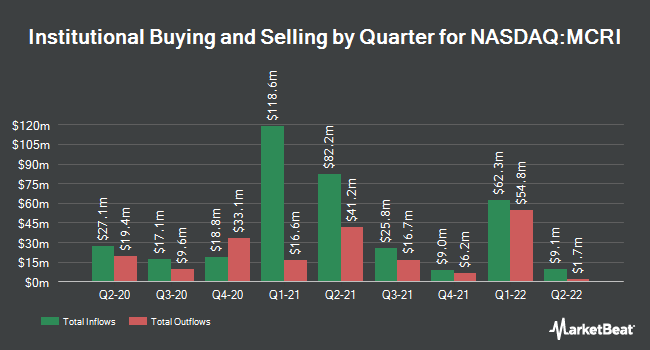 Institutional Ownership by Quarter for Monarch Casino & Resort (NASDAQ:MCRI)
