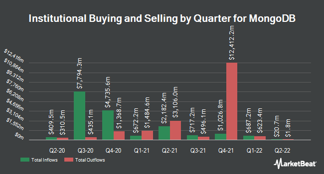 Institutional Ownership by Quarter for MongoDB (NASDAQ:MDB)