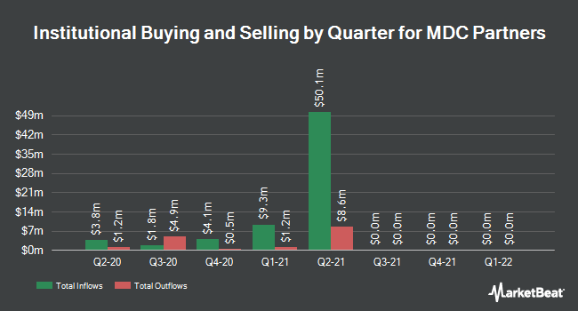 Institutional Ownership by Quarter for MDC Partners (NASDAQ:MDCA)