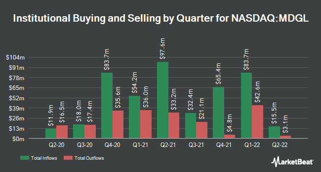 Institutional Ownership by Quarter for Madrigal Pharmaceuticals (NASDAQ:MDGL)