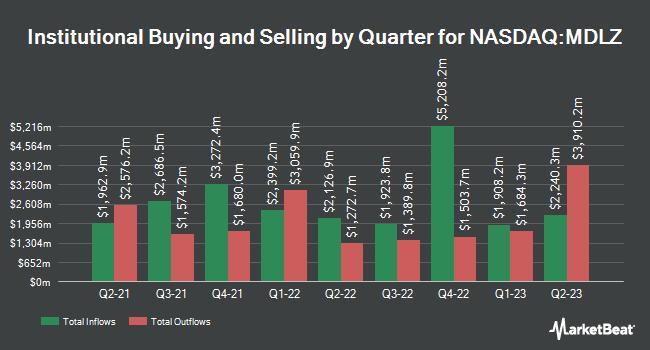 Institutional Ownership by Quarter for Mondelez International (NASDAQ:MDLZ)
