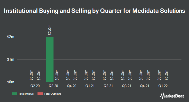 Institutional Ownership by Quarter for Medidata Solutions (NASDAQ:MDSO)
