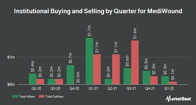Institutional Ownership by Quarter for MediWound (NASDAQ:MDWD)