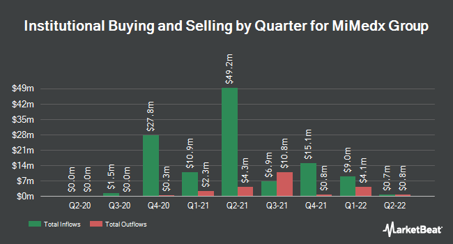 Institutional Ownership by Quarter for MiMedx Group (NASDAQ:MDXG)