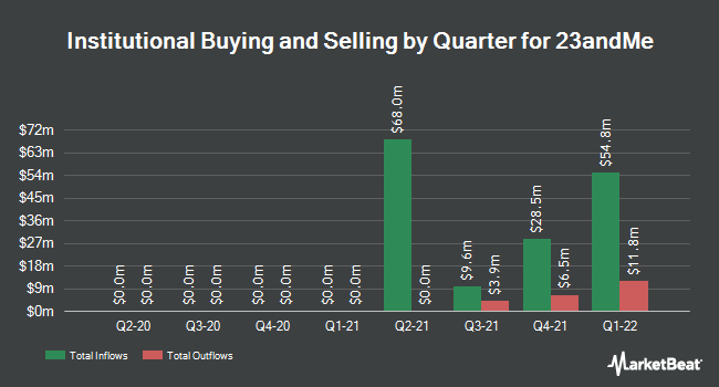 Institutional Ownership by Quarter for 23andMe (NASDAQ:ME)