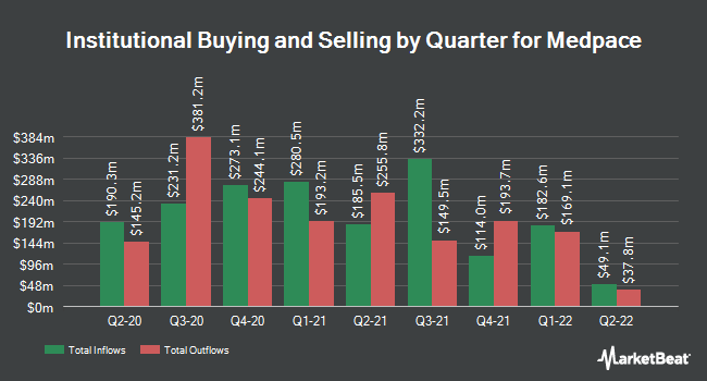 Institutional Ownership by Quarter for Medpace (NASDAQ:MEDP)