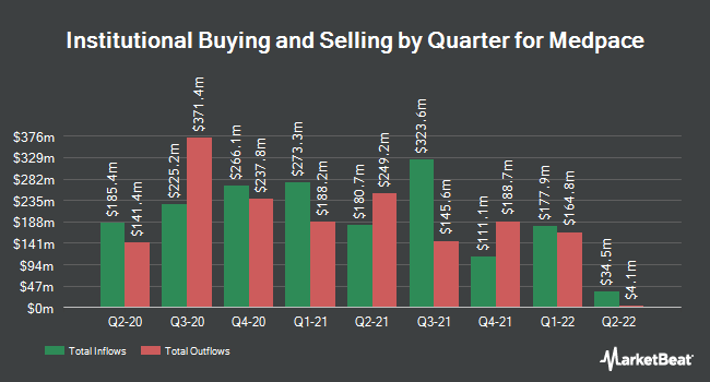 Institutional Ownership by Quarter for Medpace Holdings (NASDAQ:MEDP)