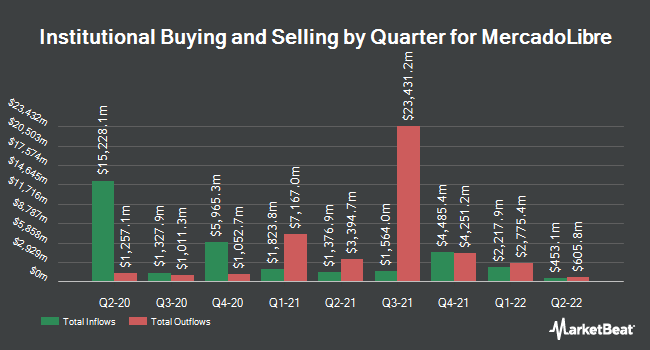 Institutional Ownership by Quarter for Mercadolibre (NASDAQ:MELI)