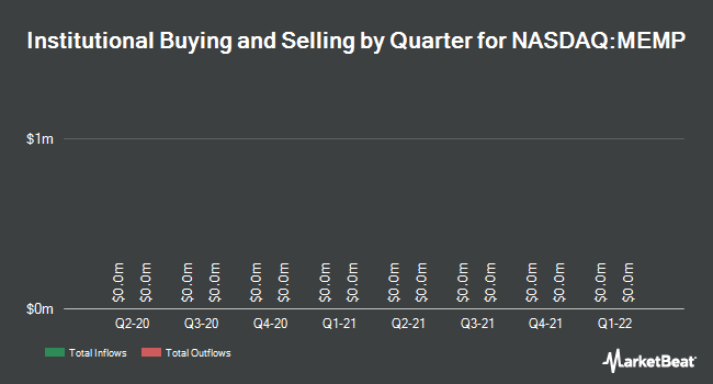 Institutional Ownership by Quarter for Memorial Production Partners LP (NASDAQ:MEMP)