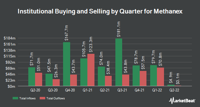 Institutional Ownership by Quarter for Methanex (NASDAQ:MEOH)
