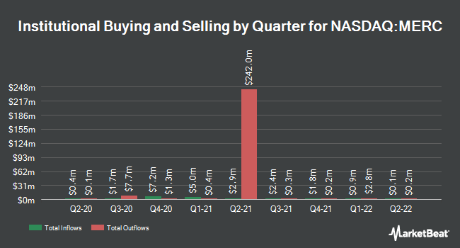 Institutional Ownership by Quarter for Mercer International (NASDAQ:MERC)