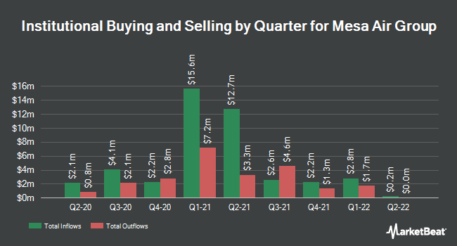 Institutional Ownership by Quarter for Mesa Air Group (NASDAQ:MESA)