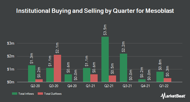 Institutional Ownership by Quarter for Mesoblast limited (NASDAQ:MESO)