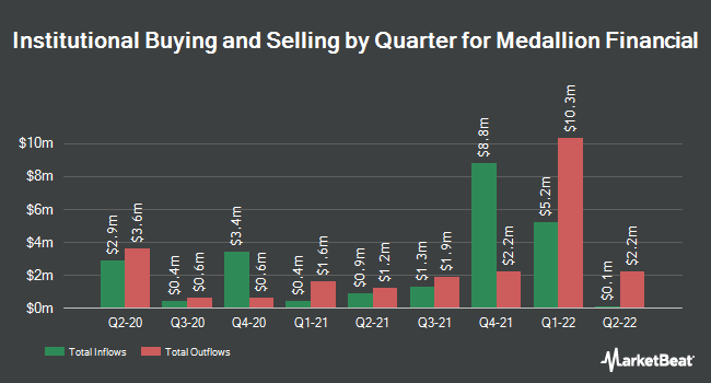Institutional Ownership by Quarter for Medallion Financial (NASDAQ:MFIN)