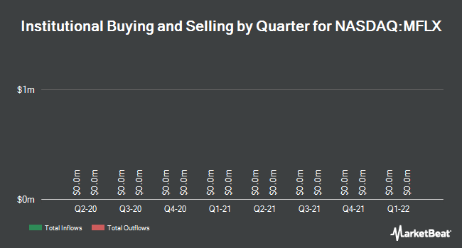 Institutional Ownership by Quarter for Multi-Fineline Electronix (NASDAQ:MFLX)