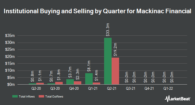 Institutional Ownership by Quarter for Mackinac Financial (NASDAQ:MFNC)