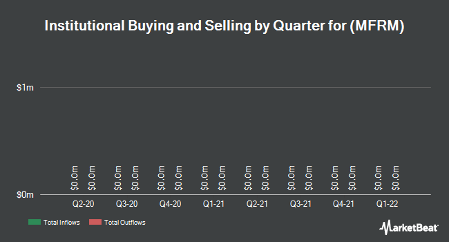 Institutional Ownership by Quarter for Mattress Firm Holding Corp (NASDAQ:MFRM)