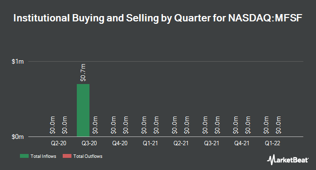 Institutional Ownership by Quarter for MutualFirst Financial (NASDAQ:MFSF)