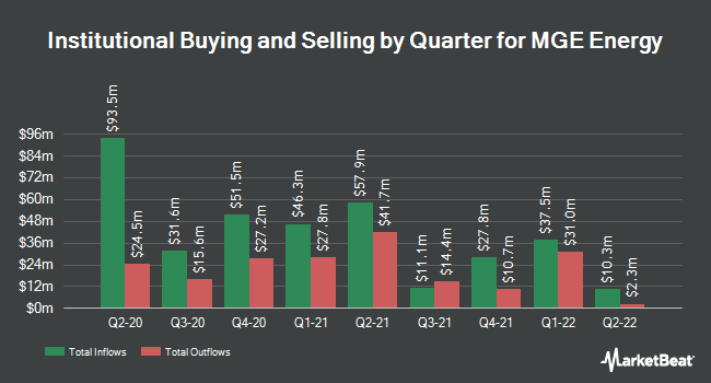 Institutional Ownership by Quarter for MGE Energy (NASDAQ:MGEE)