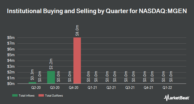 Institutional Ownership by Quarter for Signal Genetics (NASDAQ:MGEN)