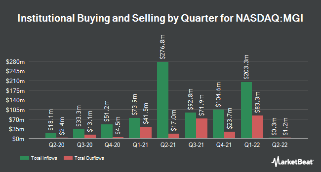 Institutional Ownership by Quarter for Moneygram International (NASDAQ:MGI)
