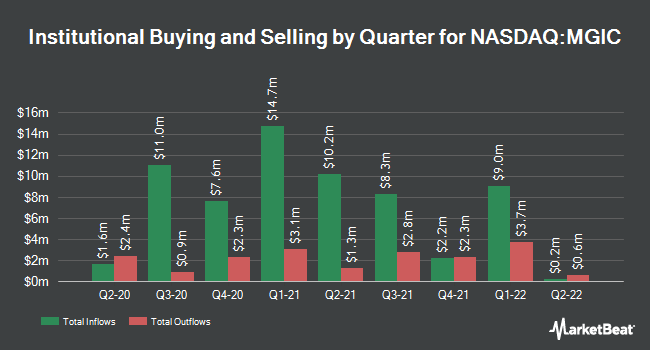 Institutional Ownership by Quarter for Magic Software Enterprises (NASDAQ:MGIC)