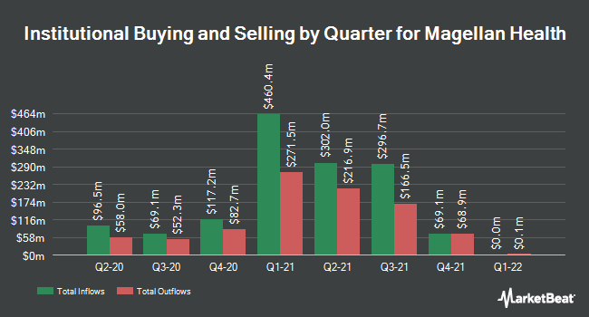 Institutional Ownership by Quarter for Magellan Health (NASDAQ:MGLN)